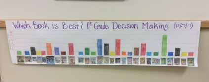 Bar graph of 1st grade book choices