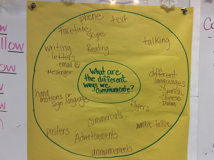 Communication circle map and student definition